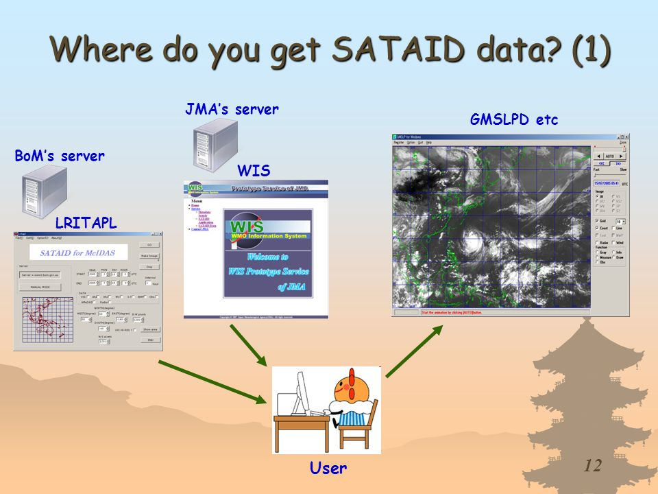 12 BoMs server User LRITAPL GMSLPD etc WIS JMAs server Where do you get SATAID data? (1)