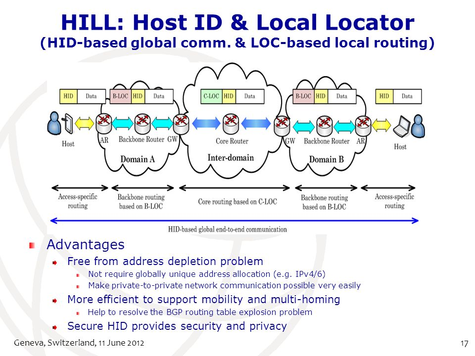 HILL: Host ID & Local Locator (HID-based global comm.