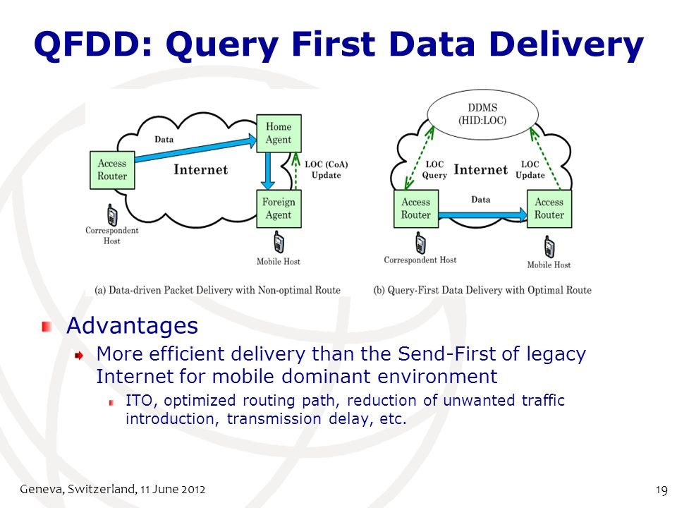 QFDD: Query First Data Delivery Geneva, Switzerland, 11 June 201219 Advantages More efficient delivery than the Send-First of legacy Internet for mobile dominant environment ITO, optimized routing path, reduction of unwanted traffic introduction, transmission delay, etc.