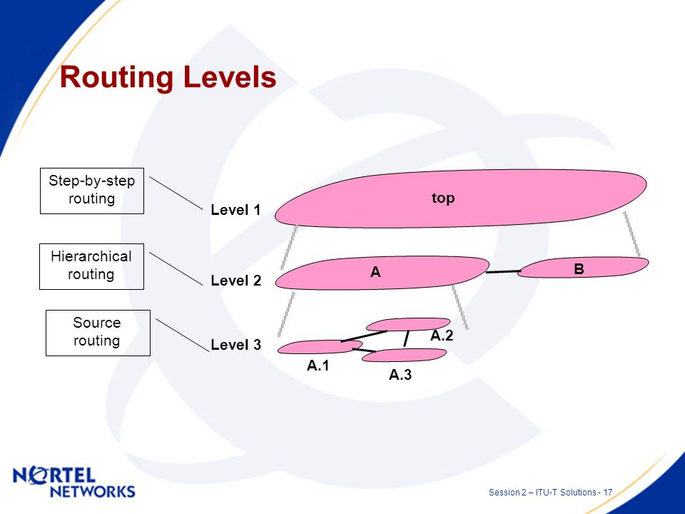 Session 2 – ITU-T Solutions - 16 Routing Architecture G.7715 refines the architecture of routing and provides detailed requirements. –G.7715 is protoc