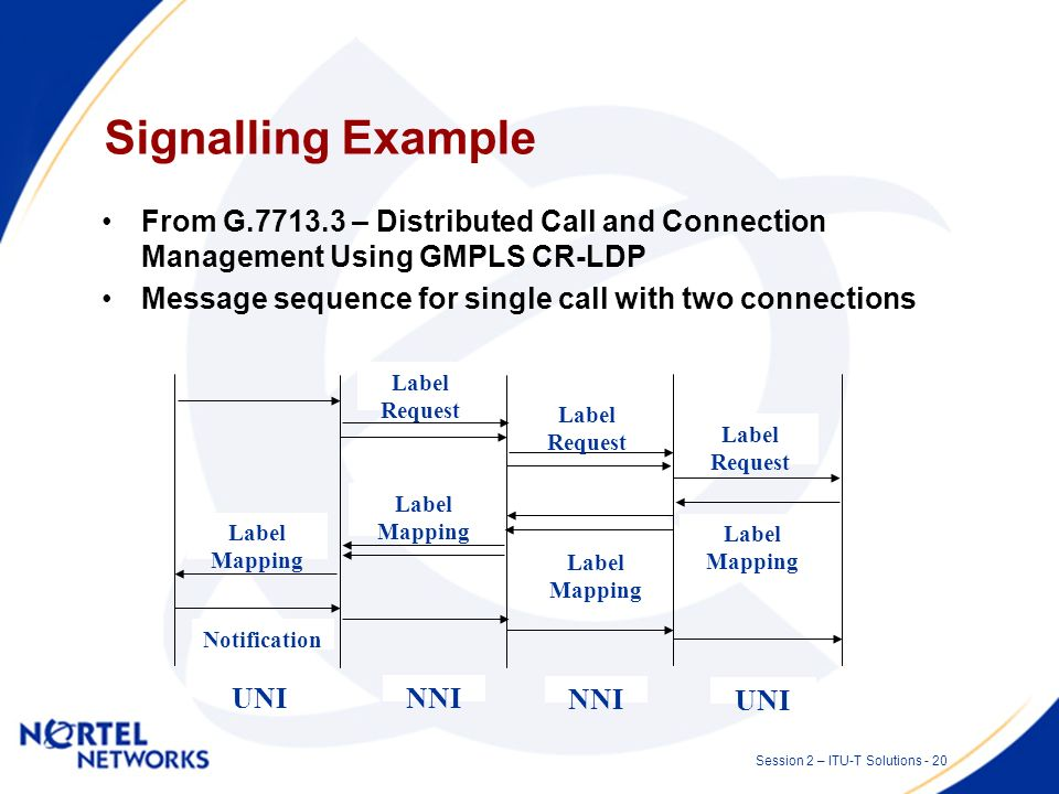 Session 2 – ITU-T Solutions - 19 Signalling Protocols Connection Management function –Currently a network management application –Can be implemented i