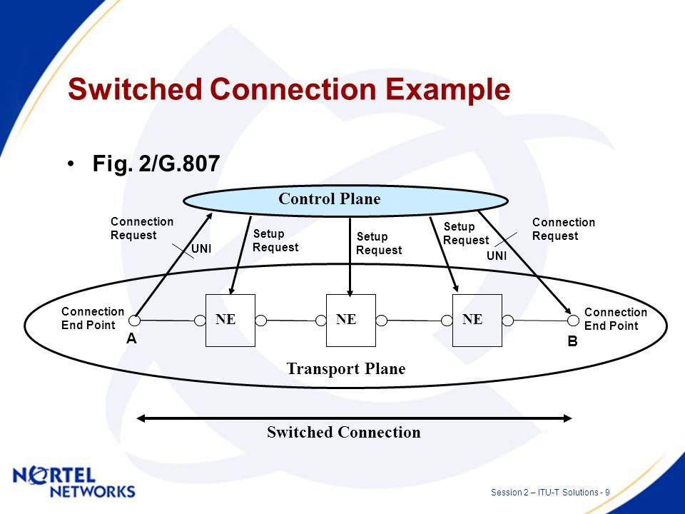 Session 2 – ITU-T Solutions - 8 Requirements G.807/Y.1301 Requirements for the Automatic Switched Transport Network –Network level requirements for th