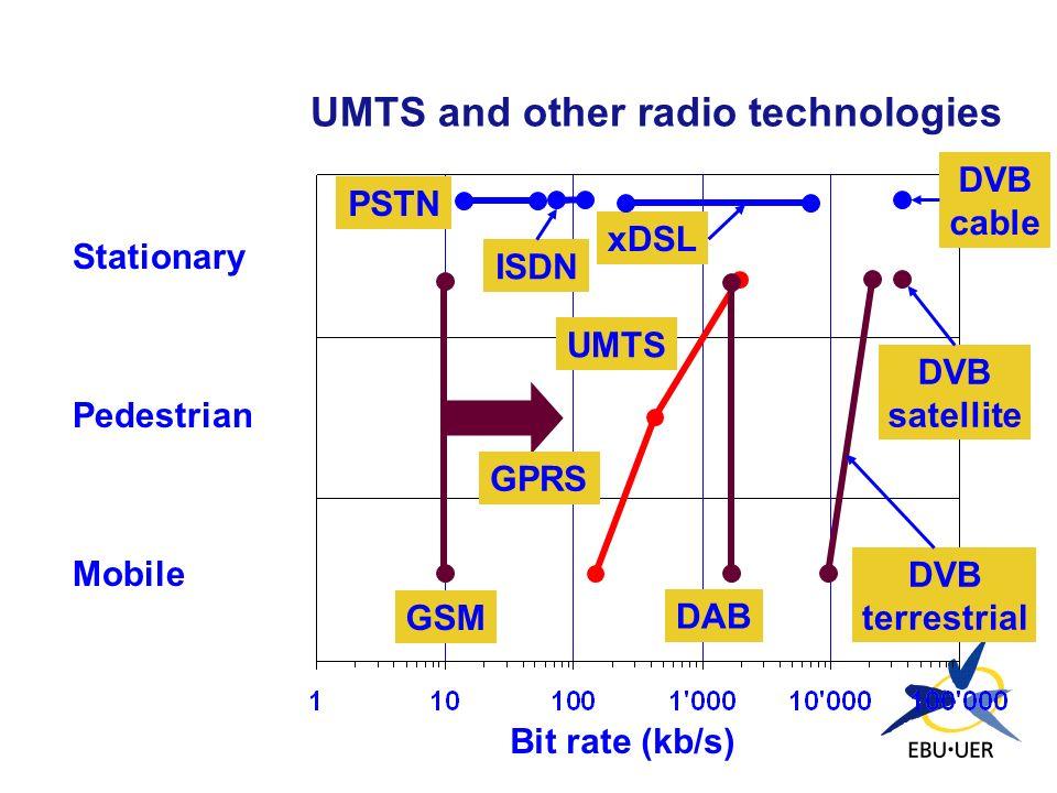 UMTS and other radio technologies Stationary Pedestrian Mobile Bit rate (kb/s) GSM DVB satellite DVB terrestrial DAB UMTS PSTN ISDN xDSL DVB cable GPR