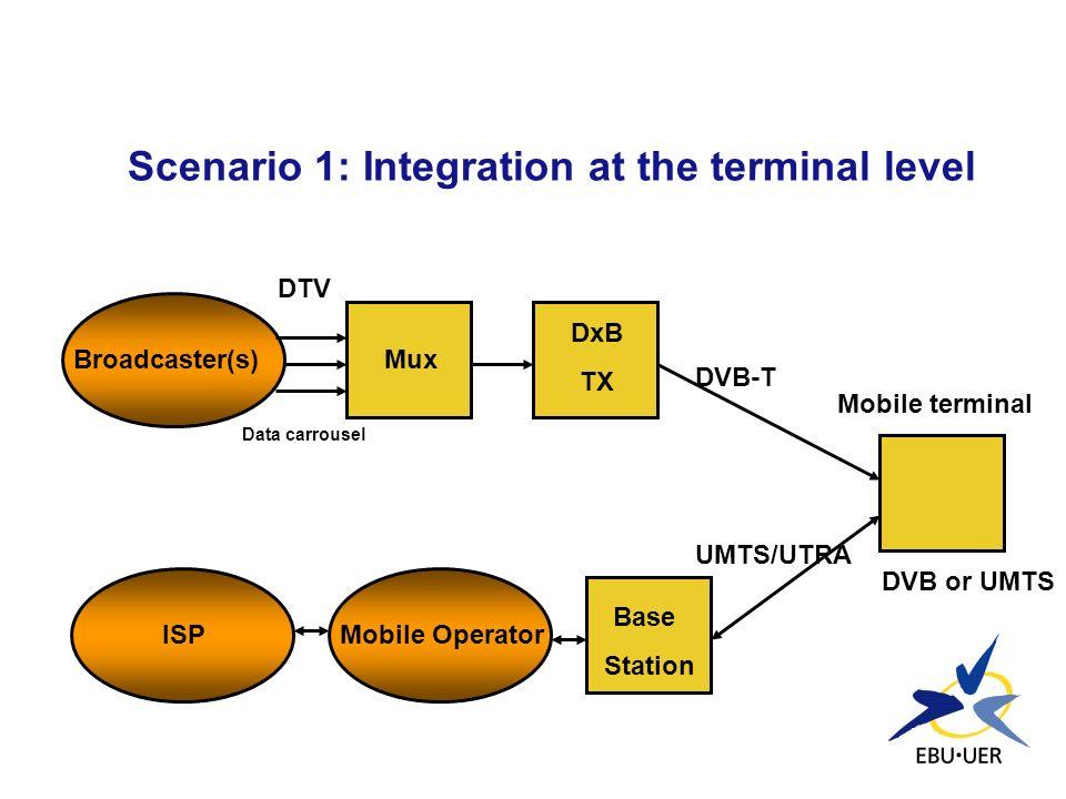 Scenario 1: Integration at the terminal level Broadcaster(s)Mux DxB TX Mobile terminal Base Station Mobile OperatorISP DTV Data carrousel DVB or UMTS