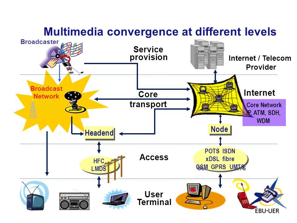 Multimedia convergence at different levels Core transport Service provision User Terminal Broadcast Network Internet Broadcaster Internet / Telecom Pr