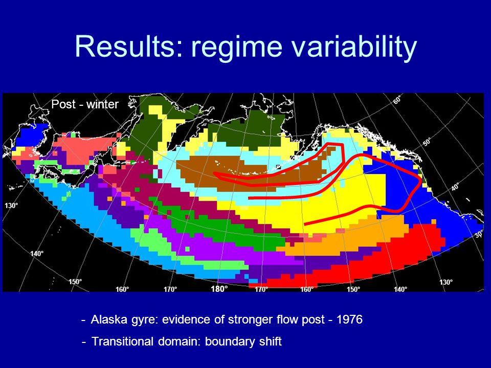 Results: regime variability Pre - winter Post - winter 130° 140°150°160°170° 180° 170° 130° 140° 150° 160° 30° 50° 40° 60° -Alaska gyre: evidence of s