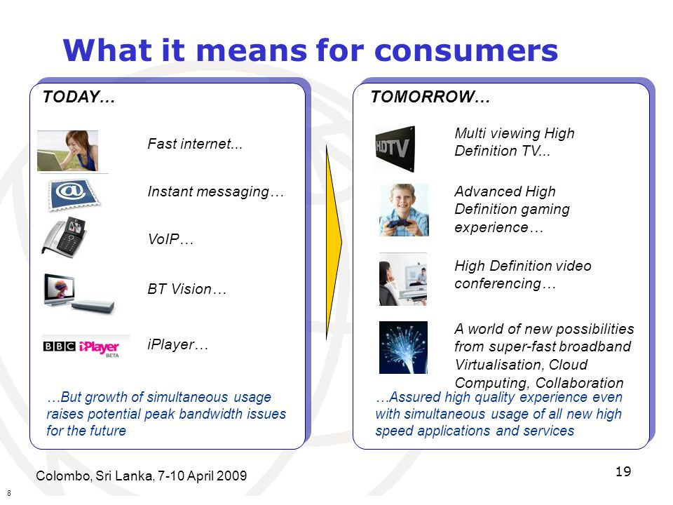 Colombo, Sri Lanka, 7-10 April What it means for consumers TODAY…TOMORROW… Fast internet...
