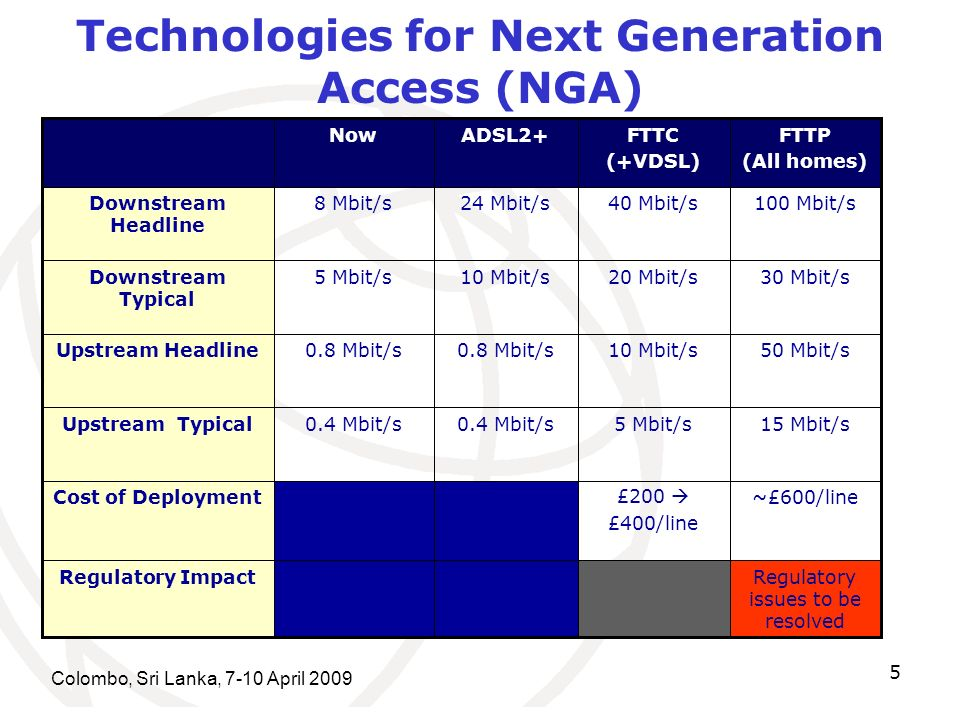 Colombo, Sri Lanka, 7-10 April Technologies for Next Generation Access (NGA) Regulatory issues to be resolved Regulatory Impact 0.4 Mbit/s 0.8 Mbit/s 10 Mbit/s 24 Mbit/s ADSL2+ ~£600/line£200 £400/line Cost of Deployment 15 Mbit/s5 Mbit/s0.4 Mbit/sUpstream Typical 50 Mbit/s10 Mbit/s0.8 Mbit/sUpstream Headline 30 Mbit/s20 Mbit/s5 Mbit/sDownstream Typical 100 Mbit/s40 Mbit/s8 Mbit/sDownstream Headline FTTP (All homes) FTTC (+VDSL) Now