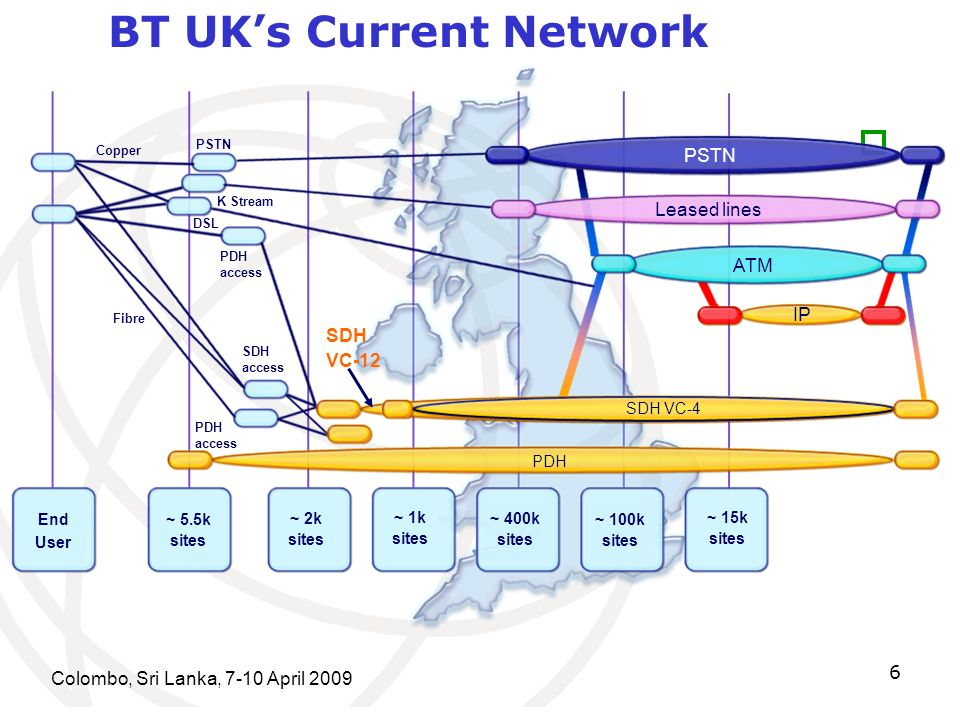 Colombo, Sri Lanka, 7-10 April 2009 6 PSTN Leased lines ATM Copper Fibre DSL PSTN SDH access PDH access K Stream End User ~ 5.5k sites ~ 2k sites ~ 1k sites ~ 400k sites ~ 100k sites ~ 15k sites SDH VC-4 PDH SDH VC-12 IP PDH access BT UKs Current Network