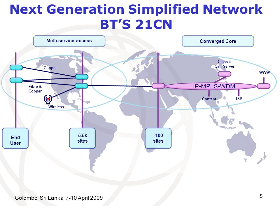 Colombo, Sri Lanka, 7-10 April End User -5.5k sites -100 sites Multi-service access Converged Core Copper Fibre & Copper Content ISP WWW Class 5 Call Server Wireless IP-MPLS-WDM Next Generation Simplified Network BTS 21CN