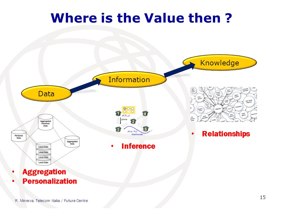 Where is the Value then ? 15 Data Information Knowledge Aggregation Personalization Inference Relationships R. Minerva, Telecom Italia / Future Centre
