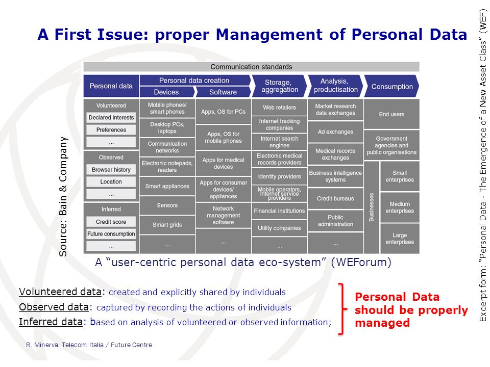 A First Issue: proper Management of Personal Data Source: Bain & Company Volunteered data: created and explicitly shared by individuals Observed data: