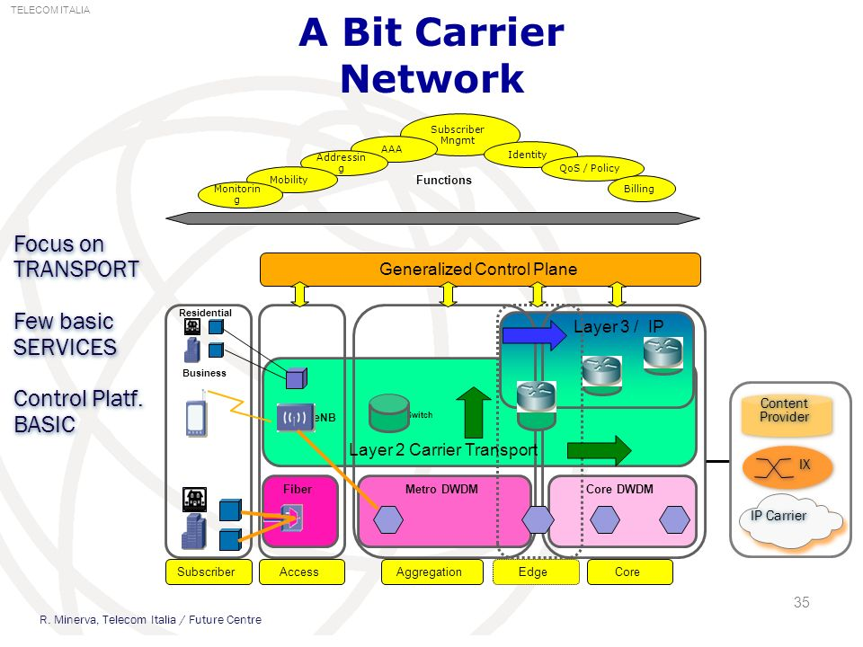 A Bit Carrier Network 35 TELECOM ITALIA FiberMetro DWDMCore DWDM Subscriber Mngmt AAA Subscriber AccessAggregationCore Business Residential Switch Edg