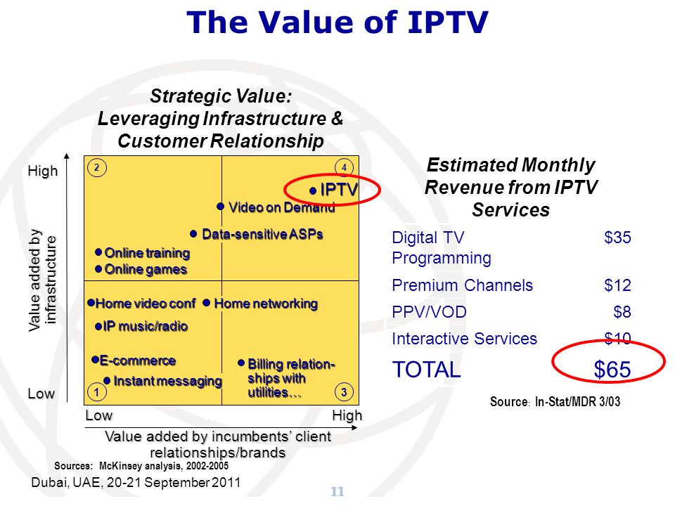 11 The Value of IPTV Value added by infrastructure Low High Value added by incumbents client relationships/brands Video on Demand Data-sensitive ASPs