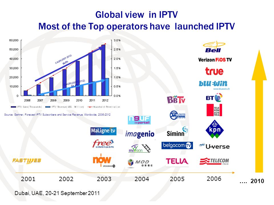 Global view in IPTV Most of the Top operators have launched IPTV 20012002200320042005 2006 …. 2010 Source: Gartner, Forecast IPTV Subscribers and Serv
