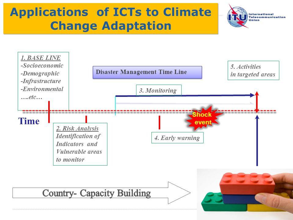 International Telecommunication Union 2. Risk Analysis Identification of Indicators and Vulnerable areas to monitor 1. BASE LINE -Socioeconomic -Demog