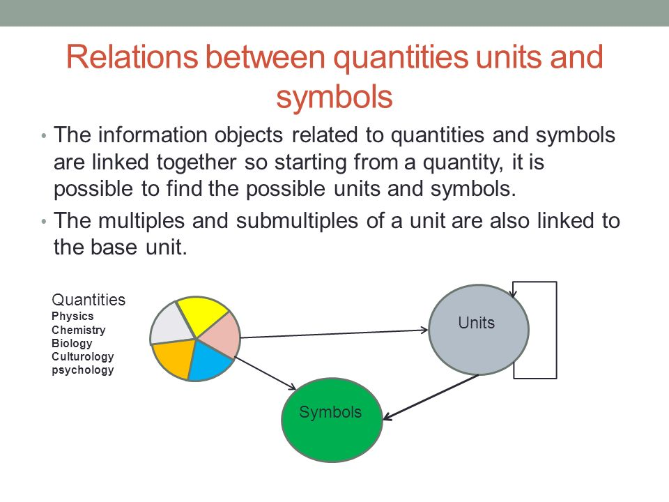 Relations between quantities units and symbols The information objects related to quantities and symbols are linked together so starting from a quantity, it is possible to find the possible units and symbols.