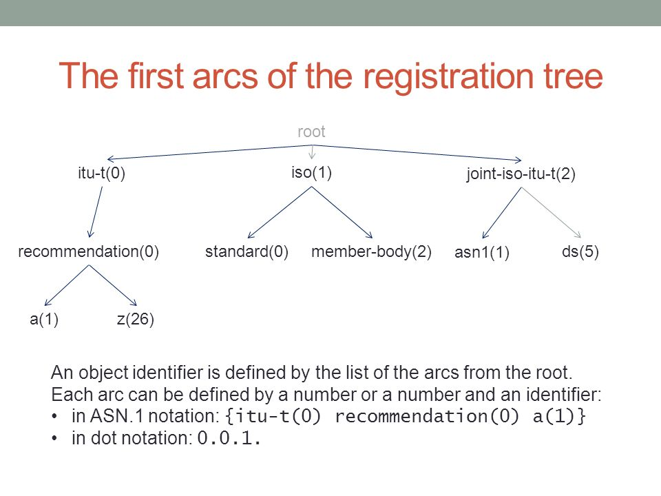 The first arcs of the registration tree root itu-t(0) iso(1) joint-iso-itu-t(2) recommendation(0) a(1)z(26) standard(0)member-body(2) asn1(1) ds(5) An object identifier is defined by the list of the arcs from the root.