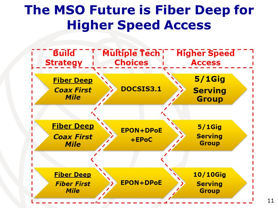 11 The MSO Future is Fiber Deep for Higher Speed Access Build Strategy Multiple Tech Choices Higher Speed Access