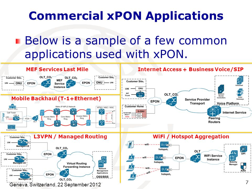 7 Commercial xPON Applications Below is a sample of a few common applications used with xPON. MEF Services Last Mile Mobile Backhaul (T-1+Ethernet) L3