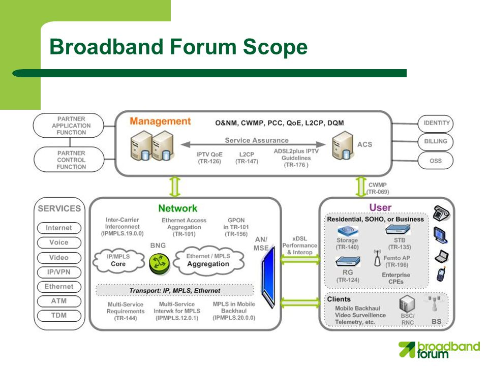 Broadband Forum Scope