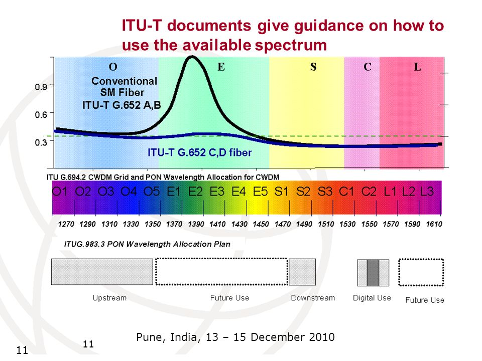 11 Pune, India, 13 – 15 December 2010 11 ITU-T documents give guidance on how to use the available spectrum