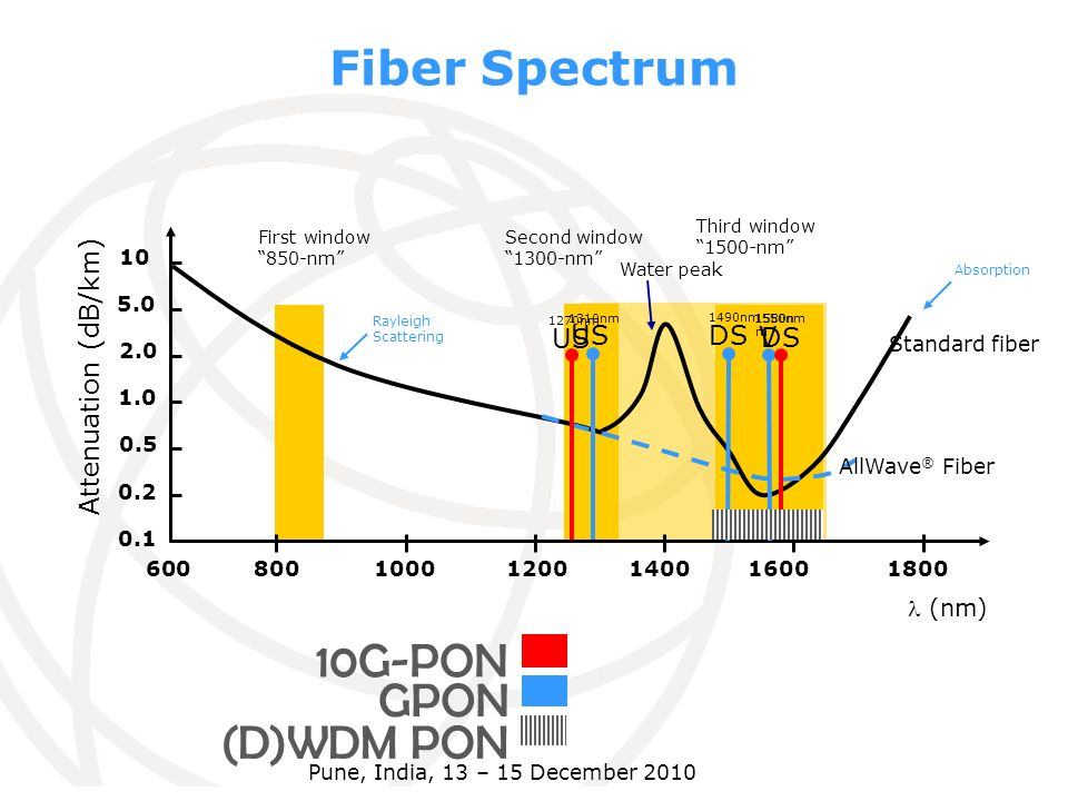 Third window 1500-nm Second window 1300-nm First window 850-nm Fiber Spectrum 600 0.1 (nm) 0.2 0.5 1.0 2.0 5.0 10 Attenuation (dB/km) 8001000120014001