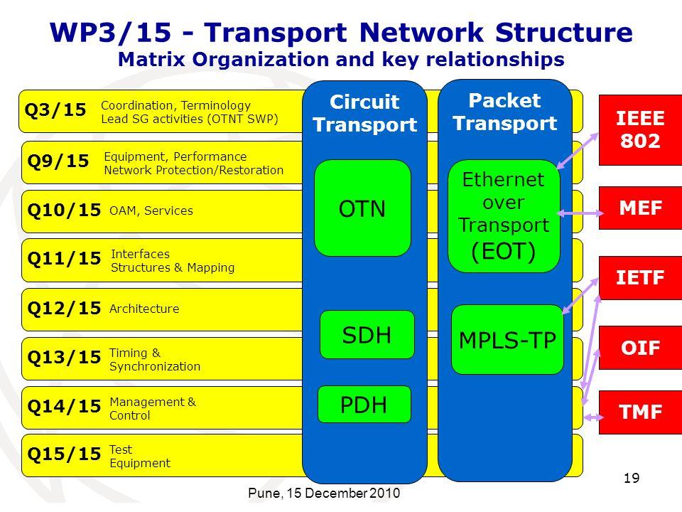 WP3/15 - Transport Network Structure Matrix Organization and key relationships 19 Pune, 15 December 2010 Q3/15 Coordination, Terminology Lead SG activ