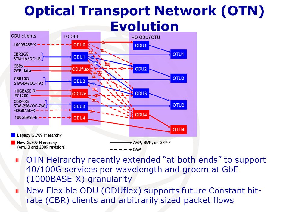 Optical Transport Network (OTN) Evolution OTN Heirarchy recently extended at both ends to support 40/100G services per wavelength and groom at GbE (10