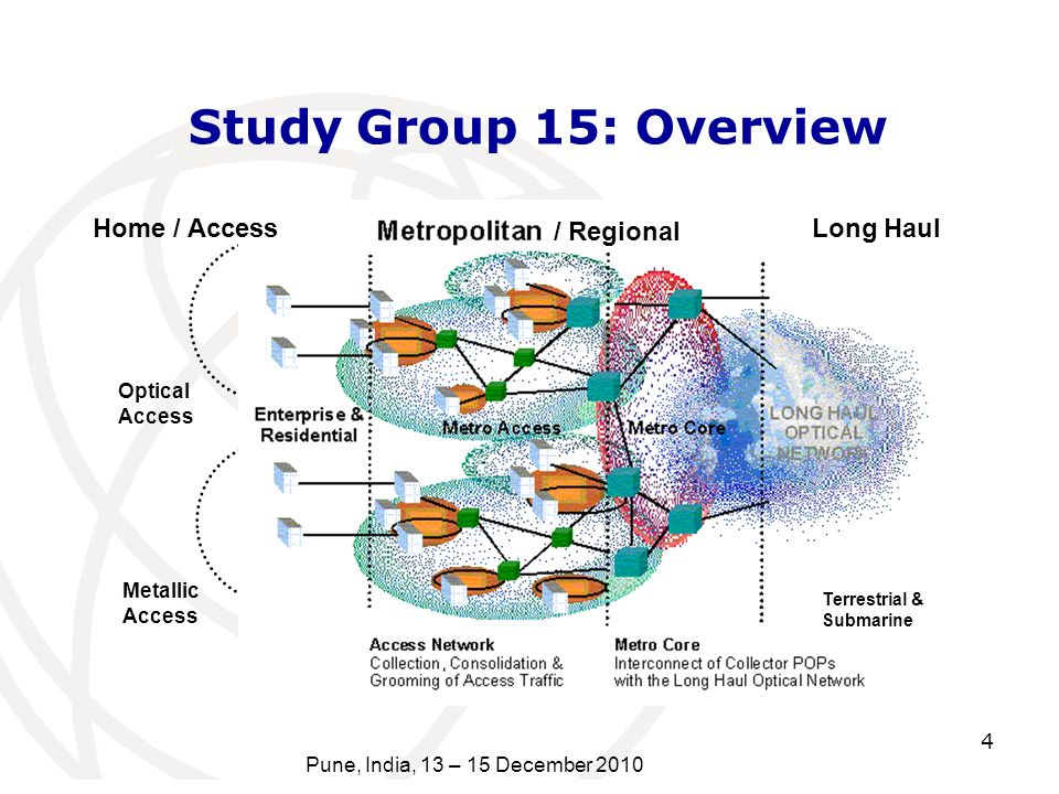 4 Pune, India, 13 – 15 December 2010 Optical Access Metallic Access Home / Access Long Haul Terrestrial & Submarine / Regional Study Group 15: Overvie