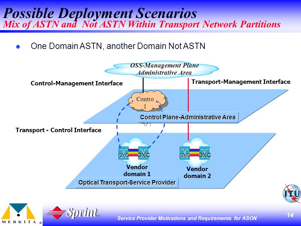 14 Service Provider Motivations and Requirements for ASON Possible Deployment Scenarios Mix of ASTN and Not ASTN Within Transport Network Partitions Contro l Domai n 1 Contro l Domai n 1 Optical Transport-Service Provider OXC Vendor domain 1 Vendor domain 2 Transport - Control Interface Control-Management Interface OSS-Management Plane Administrative Area Transport-Management Interface l One Domain ASTN, another Domain Not ASTN Control Plane-Administrative Area