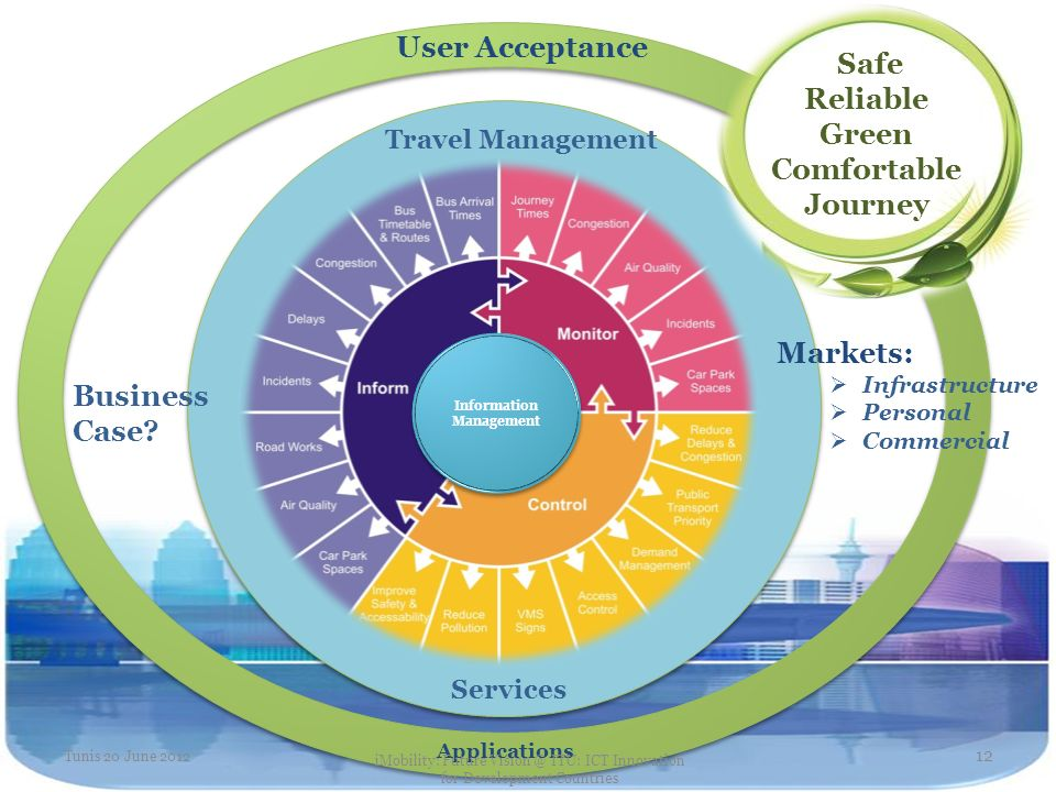Travel Management Services Safe Reliable Green Comfortable Journey Information Management User Acceptance Applications Markets: Infrastructure Persona