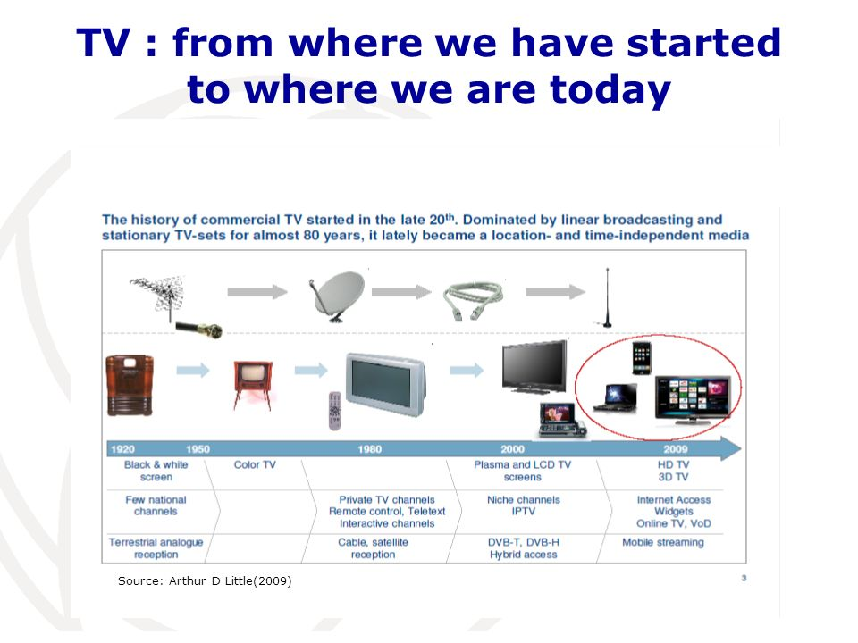 TV : from where we have started to where we are today Source: Arthur D Little(2009)