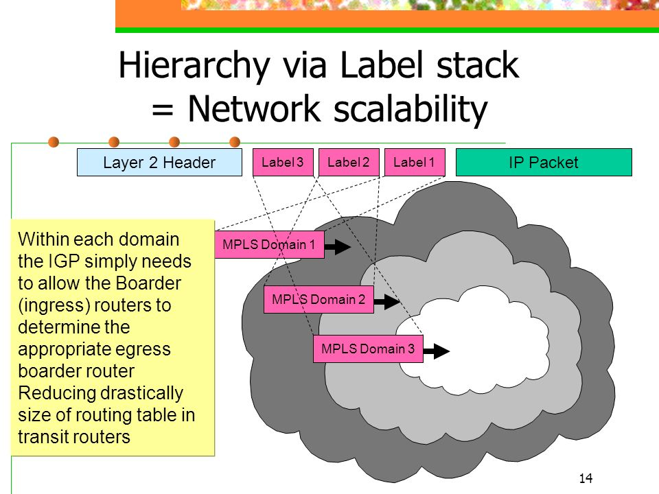 14 Hierarchy via Label stack = Network scalability Layer 2 Header Label 3 IP Packet Label 2Label 1 MPLS Domain 1 MPLS Domain 2 MPLS Domain 3 Within ea