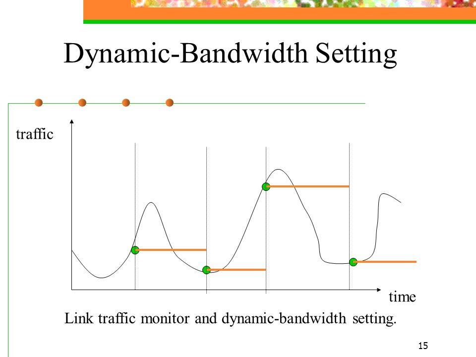 15 Dynamic-Bandwidth Setting Link traffic monitor and dynamic-bandwidth setting. traffic time
