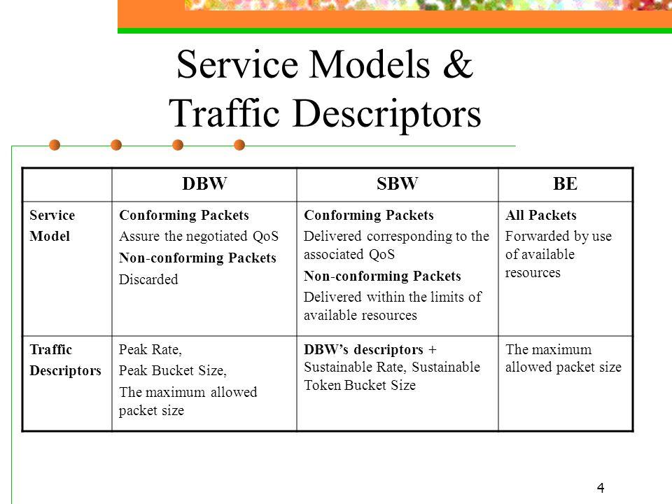 4 Service Models & Traffic Descriptors DBWSBWBE Service Model Conforming Packets Assure the negotiated QoS Non-conforming Packets Discarded Conforming