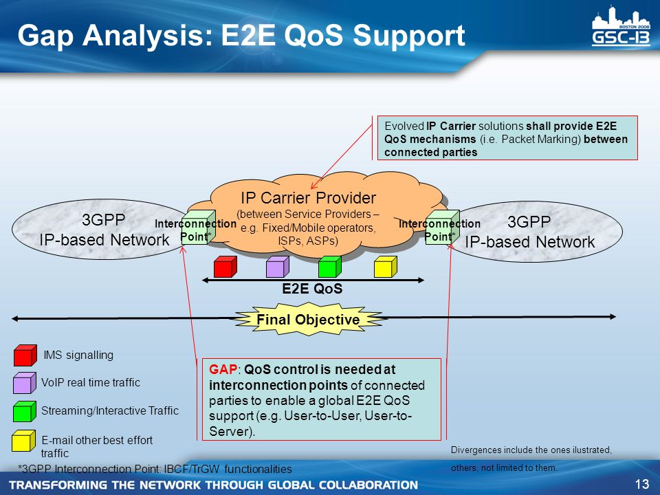 13 Gap Analysis: E2E QoS Support IP Carrier Provider (between Service Providers – e.g.