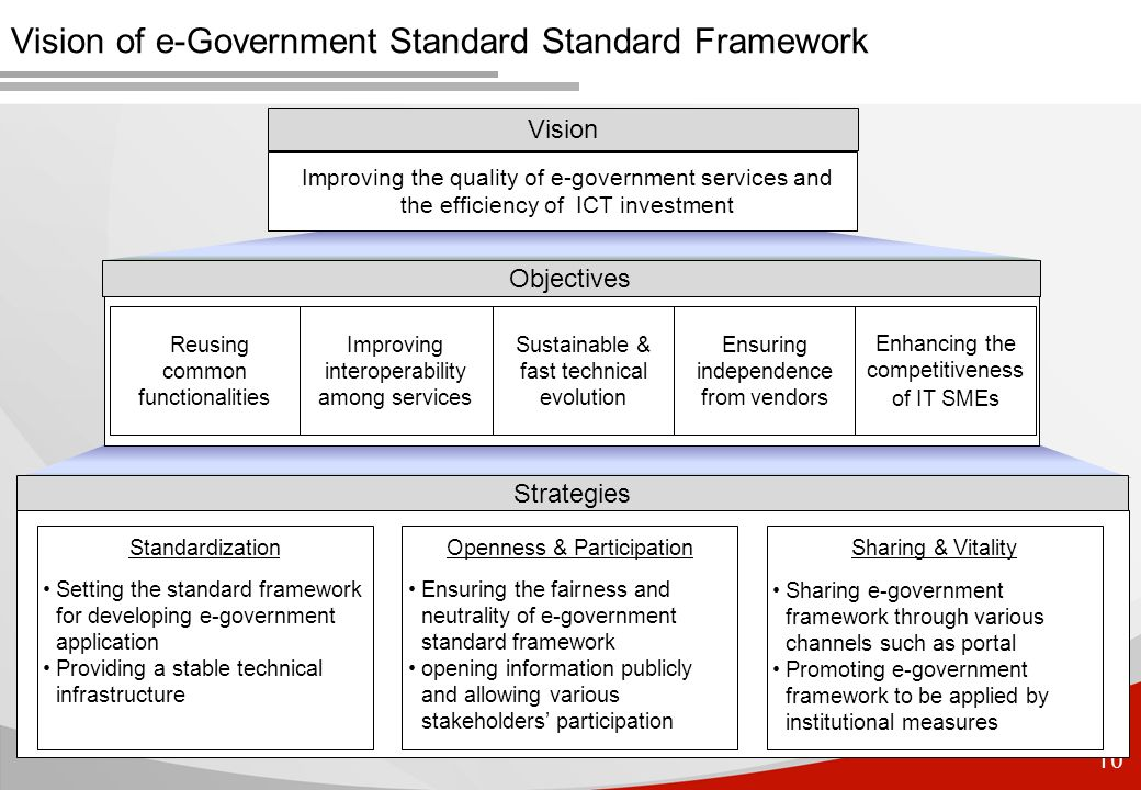 10 Vision of e-Government Standard Standard Framework Vision Improving the quality of e-government services and the efficiency of ICT investment Objec