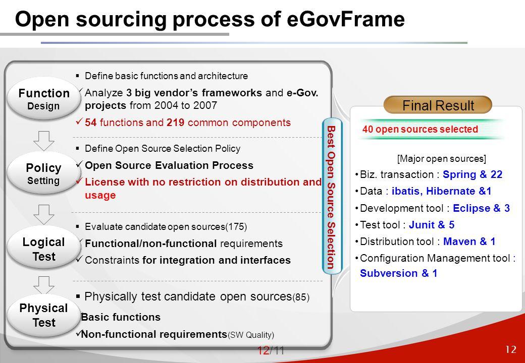 12 12/11 Open sourcing process of eGovFrame [Major open sources] Biz.