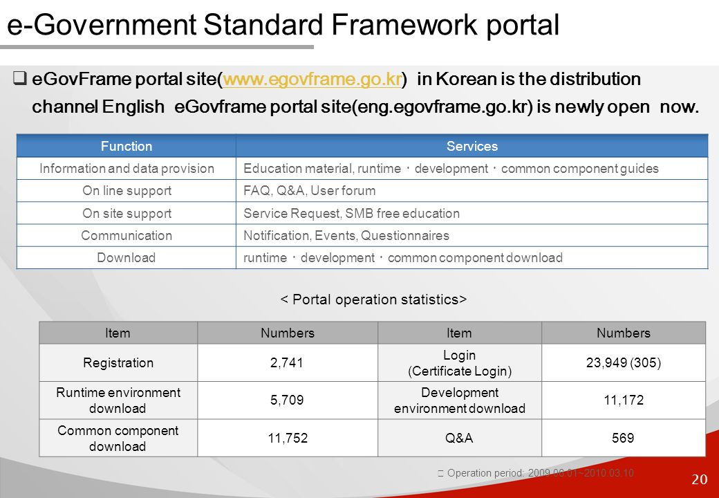 20 e-Government Standard Framework portal eGovFrame portal site(www.egovframe.go.kr) in Korean is the distribution channel English eGovframe portal site(eng.egovframe.go.kr) is newly open now.www.egovframe.go.kr FunctionServices Information and data provision Education material, runtime development common component guides On line supportFAQ, Q&A, User forum On site supportService Request, SMB free education CommunicationNotification, Events, Questionnaires Download runtime development common component download Operation period: 2009.06.01~2010.03.10 ItemNumbersItemNumbers Registration2,741 Login (Certificate Login) 23,949 (305) Runtime environment download 5,709 Development environment download 11,172 Common component download 11,752Q&A569