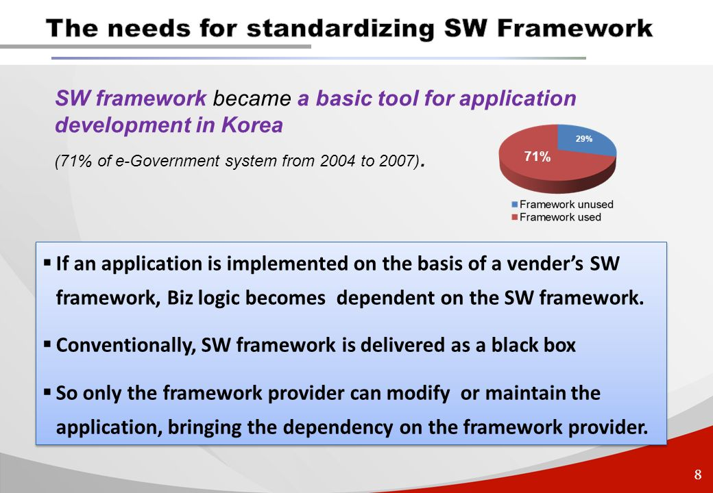 8 SW framework became a basic tool for application development in Korea (71% of e-Government system from 2004 to 2007). 71% 29% If an application is i