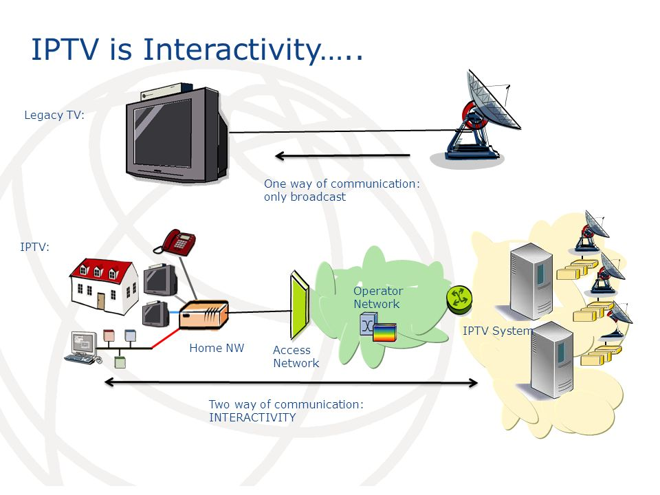 IPTV is Interactivity…..