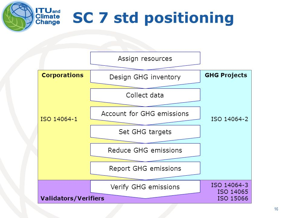 16 SC 7 std positioning Assign resources Design GHG inventory Collect data Account for GHG emissions Report GHG emissions Verify GHG emissions Set GHG targets Reduce GHG emissions ISO 14064-1 CorporationsGHG Projects ISO 14064-2 Validators/Verifiers ISO 14064-3 ISO 14065 ISO 15066