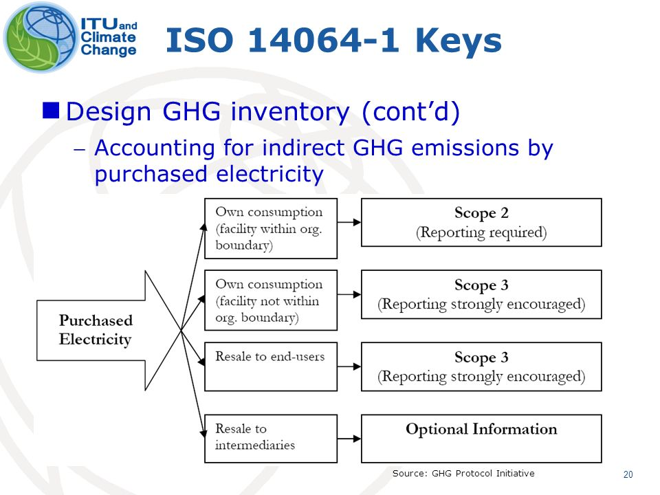 20 ISO 14064-1 Keys Design GHG inventory (contd) Accounting for indirect GHG emissions by purchased electricity Source: GHG Protocol Initiative