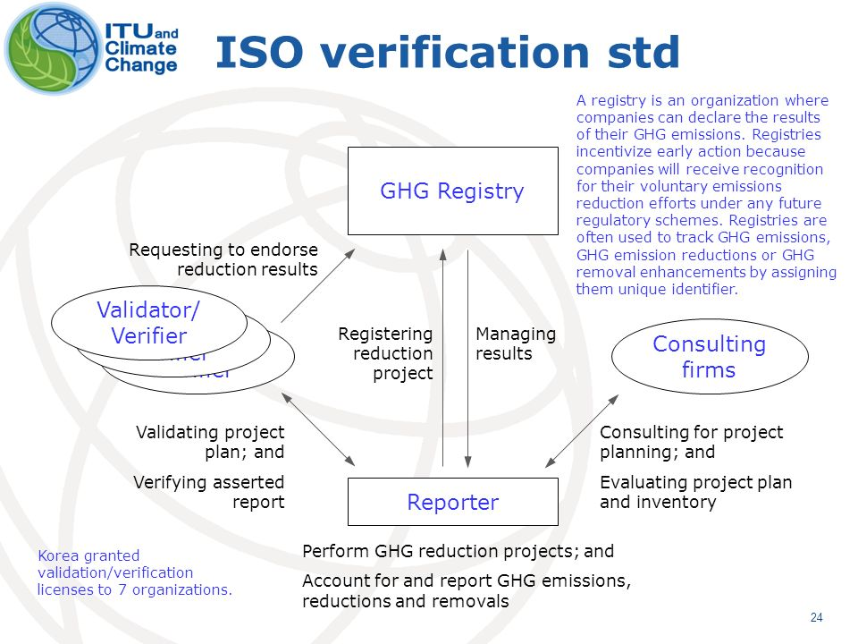 24 ISO verification std Reporter GHG Registry Consulting firms Validator/ Verifier Perform GHG reduction projects; and Account for and report GHG emissions, reductions and removals Consulting for project planning; and Evaluating project plan and inventory Validating project plan; and Verifying asserted report Requesting to endorse reduction results Registering reduction project Managing results Validator/ Verifier A registry is an organization where companies can declare the results of their GHG emissions.