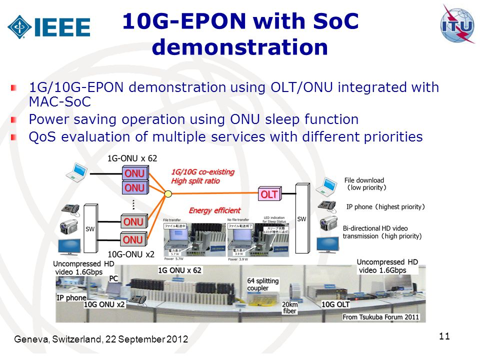 Geneva, Switzerland, 22 September 2012 11 1G/10G-EPON demonstration using OLT/ONU integrated with MAC-SoC Power saving operation using ONU sleep function QoS evaluation of multiple services with different priorities 10G-EPON with SoC demonstration