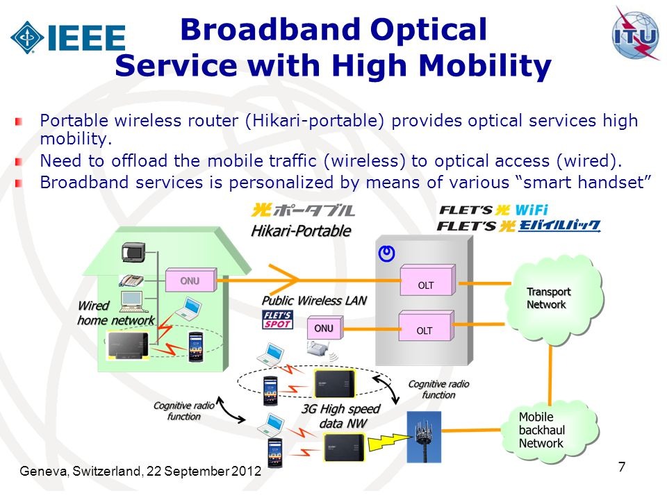 Geneva, Switzerland, 22 September 2012 7 Portable wireless router (Hikari-portable) provides optical services high mobility. Need to offload the mobil