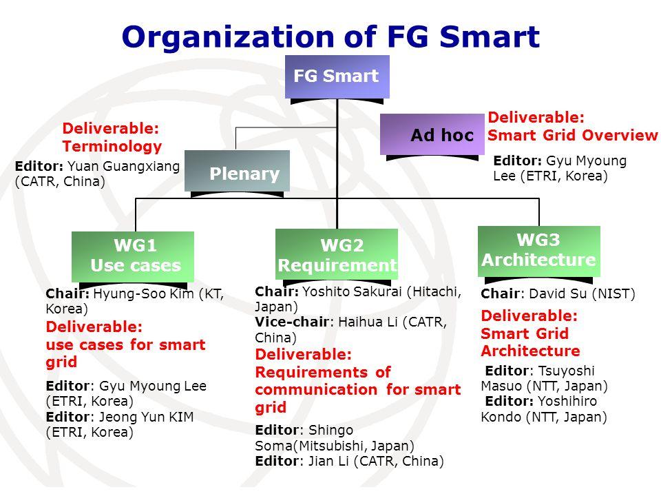 Organization of FG Smart FG Smart Plenary WG1 Use cases WG2 Requirements WG3 Architecture Chair: Hyung-Soo Kim (KT, Korea) Editor: Gyu Myoung Lee (ETRI, Korea) Editor: Jeong Yun KIM (ETRI, Korea) Chair: Yoshito Sakurai (Hitachi, Japan) Vice-chair: Haihua Li (CATR, China) Editor: Shingo Soma(Mitsubishi, Japan) Editor: Jian Li (CATR, China) Chair: David Su (NIST) Editor: Tsuyoshi Masuo (NTT, Japan) Editor: Yoshihiro Kondo (NTT, Japan) Ad hoc Deliverable: Smart Grid Overview Deliverable: Terminology Deliverable: Requirements of communication for smart grid Deliverable: Smart Grid Architecture Editor: Gyu Myoung Lee (ETRI, Korea) Editor: Yuan Guangxiang (CATR, China) Deliverable: use cases for smart grid