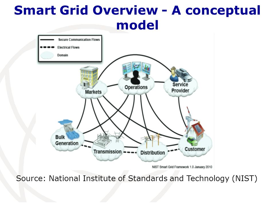 Smart Grid benefit: cut peak load Through AMI (Advanced Metering Infrastructure) – two way communication Demand/response: cut energy use during times of peak demand Dynamic pricing: encourages to reduce power consumption voluntarily during peak period