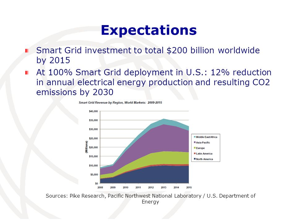 Expectations Smart Grid investment to total $200 billion worldwide by 2015 At 100% Smart Grid deployment in U.S.: 12% reduction in annual electrical energy production and resulting CO2 emissions by 2030 Sources: Pike Research, Pacific Northwest National Laboratory / U.S.